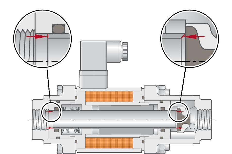 pressure balanced design – operating from 0 bar